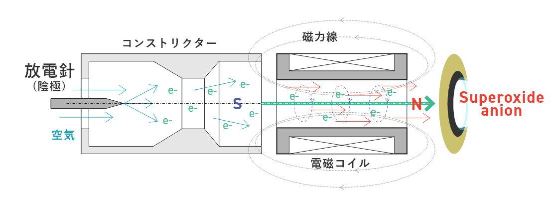電子イオン分解とは