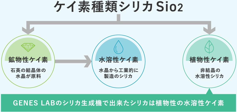 ケイ素種類シリカSio2