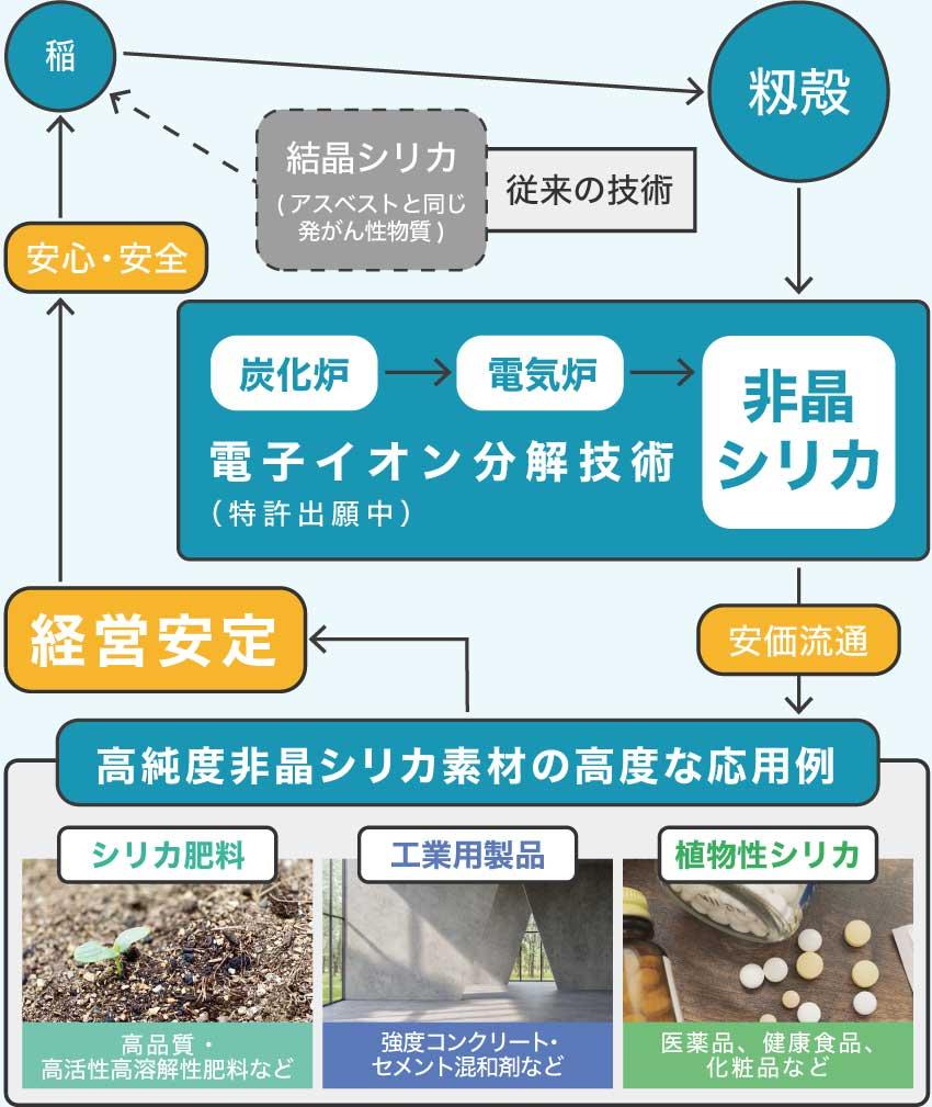 籾殻(廃棄物)を活用した理想モデル